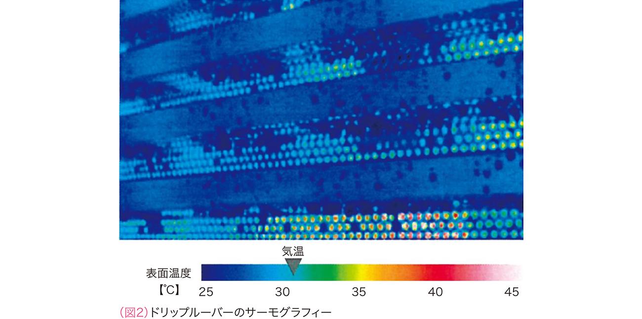 ドリップルーバーのサーモグラフィー
