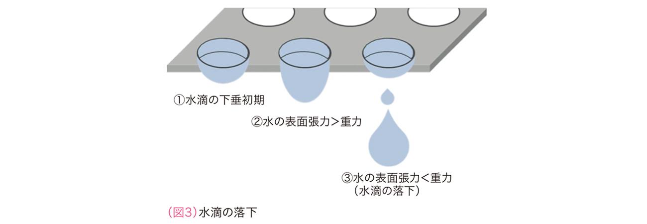 (図3)水滴の落下