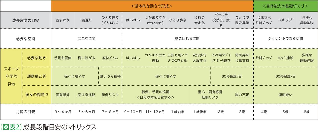 図表2 成長段階の目安マトリクス