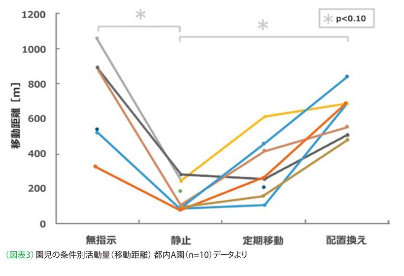 (図表3) 園児の条件別活動量(移動距離)都内A園(n=10)データより