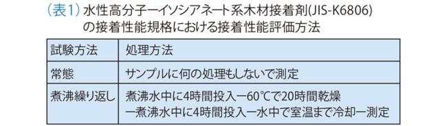 (表1)水性高分子―イソシアネート系木材接着剤(JIS-K6806)の接着性能規格における接着性能評価方法