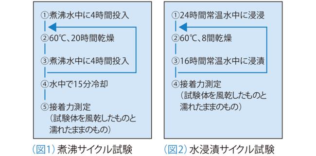 (図1)沸騰サイクル試験 (図2)水浸漬サイクル試験