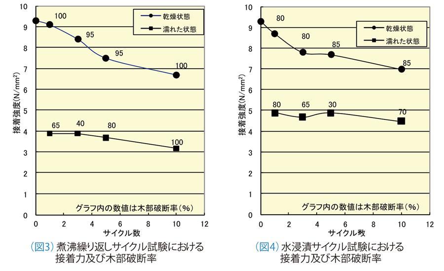 (図3)煮沸繰り返しサイクル試験における接着力及び木部破断率 (図4)水浸漬サイクル試験における接着力及び木部破断率