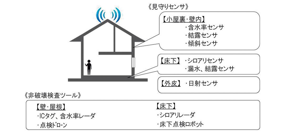 各種センサを用いたモニタリングシステム、及び非破壊検査ツールによる建物の見守り